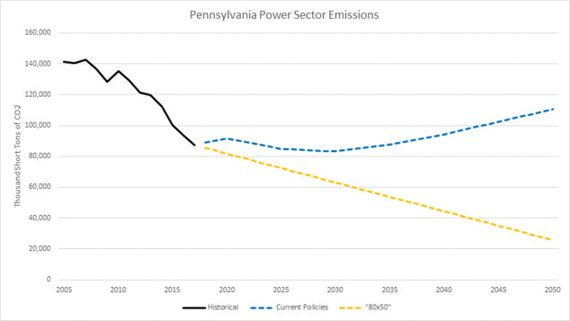 Pennsylvania Power Sector Emissions