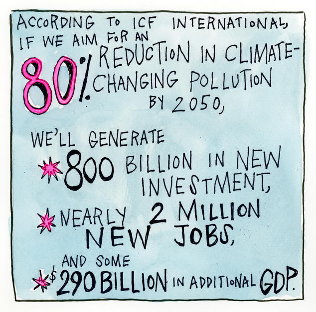 According to ICF International, if we aim for an 80% reduction in climate-changing pollution by 2050, we'll generate $800 billion in new investment, nearly 2 million new jobs, and some $290 billion in additional GDP.