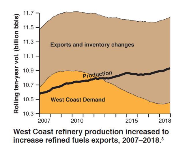 Refinery production and West Coast demand