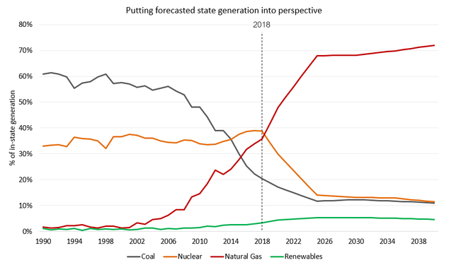 Pennsylvania Power Sector Emissions, Projections, 2020 - 2040