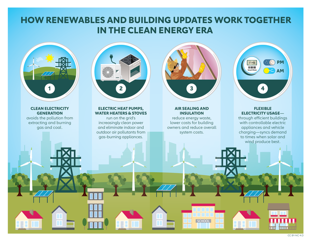 "Image titled ""How Renewables and Building Updates Work Together in the Clean Energy Era"". Describes how clean energy is used to power cleaner and more efficient buildings, showing each step of process from generation to appliances to efficiency upgrades."