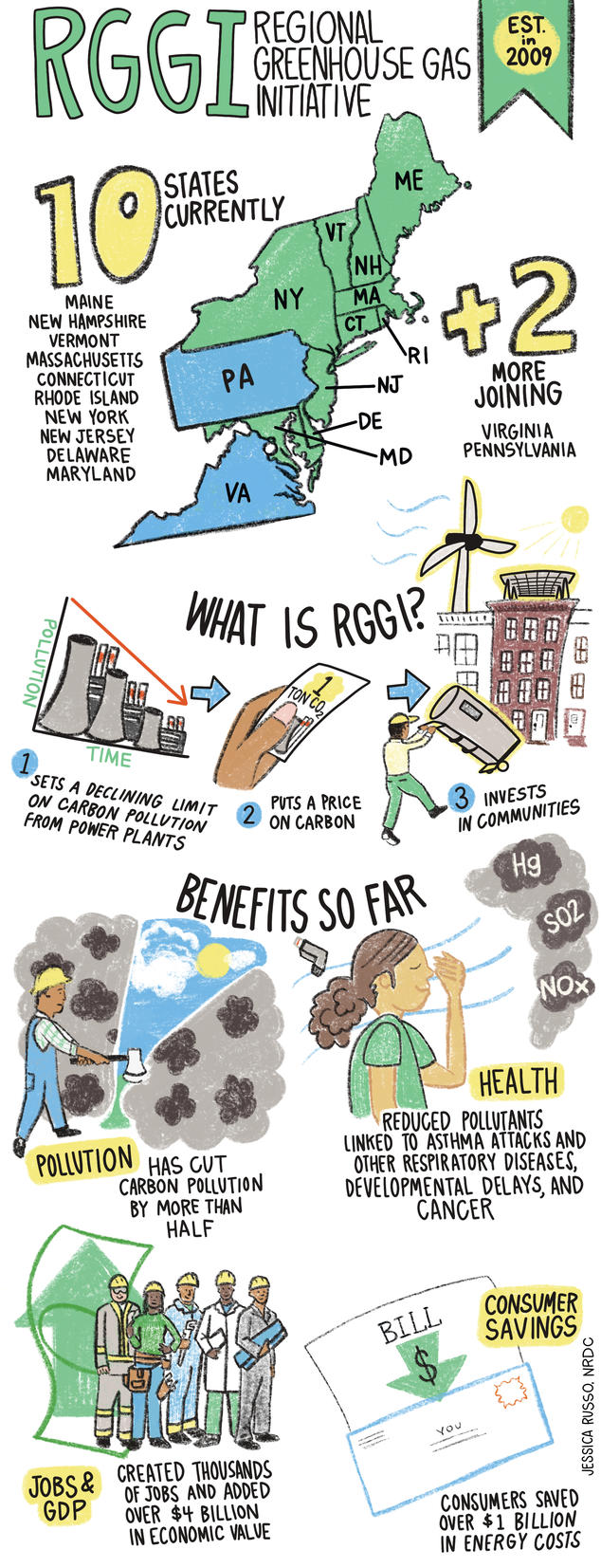 Infographic: How RGGI works and the benefits it provides