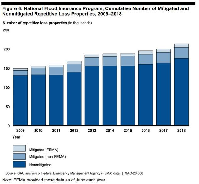 A bar chart shows that the number of repetitive loss properties increased from about 150,000 in 2009 to about 200,000 in 2018. Relatively few were mitigated.