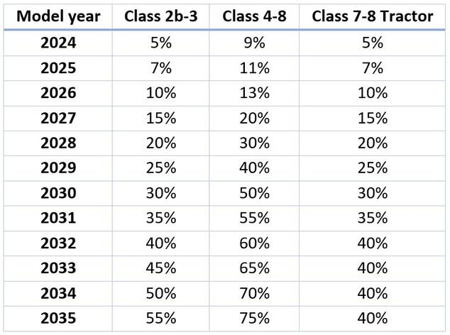 ACT Sales Percentages