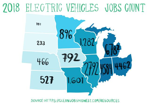 A map of the Midwest including the number of EV jobs in each state