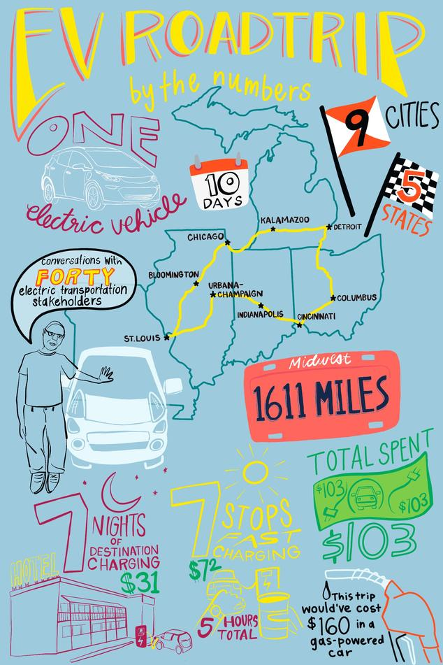 An illustration of our EV road trip by numbers