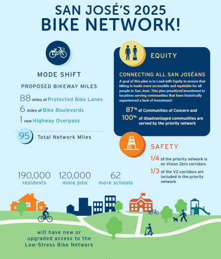 Infographic of what San Jose's Better Bike Plan 2025 will accomplish