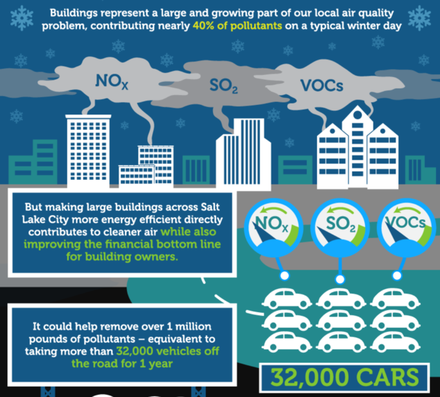 Salt Lake City Air Quality Benchmarking Infographic