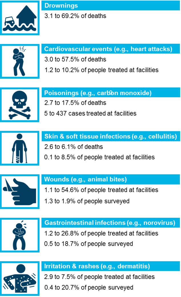 Infographic showing selected health impacts of hurricanes.