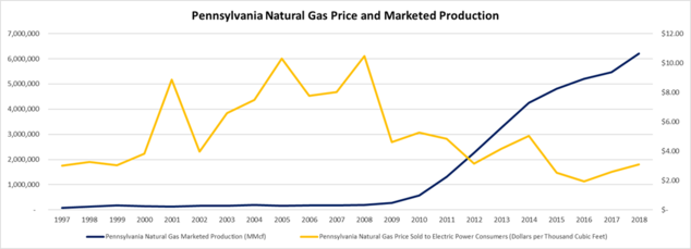 Pennsylvania Natural Gas Price and Marketed Production