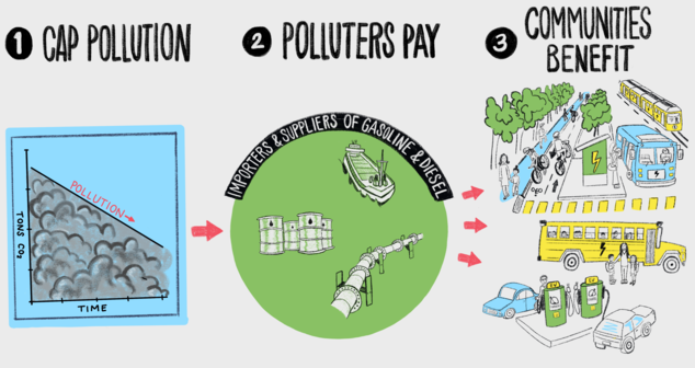 Infographic: How the cap-and-invest policy would work