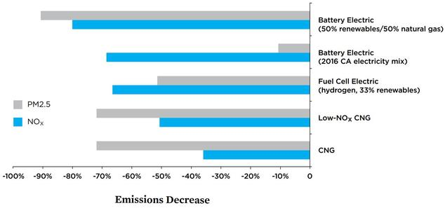 Emission Reductions from Electric Buses