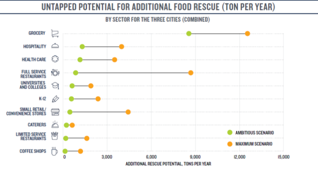 Untapped Potential for Additional Food Rescue
