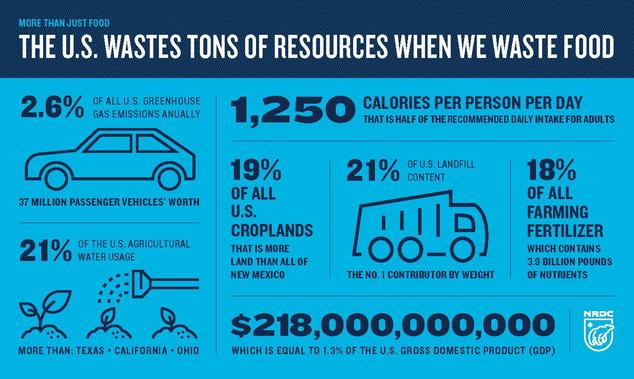 More than just food: The U.S. wastes tons of resources when we waste food. 2.6% of U.S. greenhouse gas emissions. 21% of U.S. agricultural water. 1250 Calories per person per day. 19% of all U.S. croplands. 21% of U.S. landfill content. $218,000,000,000