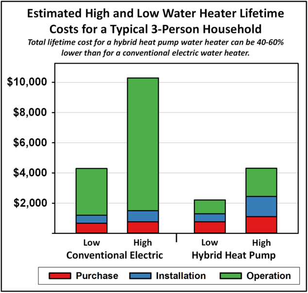 Bottom Line With An Energy Efficient Heat Pump Water Heater You Can Take The Same Number Of Hot Showers For Less Money While Helping Save Planet