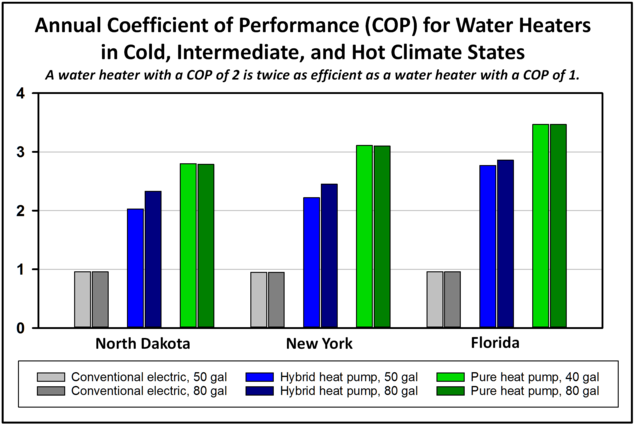 Hybrid Heat Pump Water Heaters Use Less Than Half As Much Electricity A Conventional Electric Heater Pure Are Even More