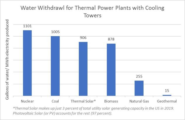 water withdrawal thermal power plants