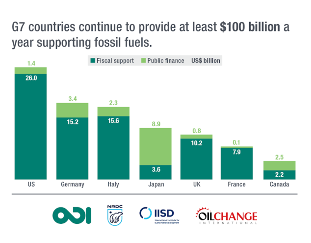 Subsidies by Country