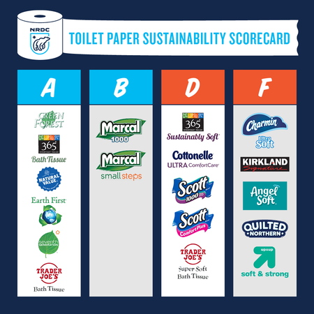 Issue With Tissue Sustainability Scorecard Flunks Charmin And Other